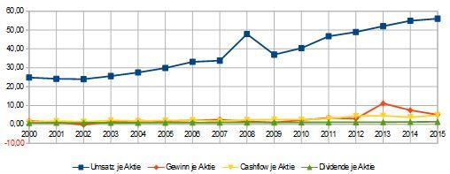 PPG-Industries-Ergebnis-je-Aktie-2015-1