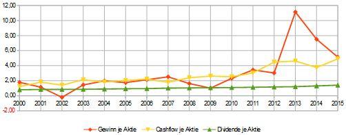 PPG-Industries-Ergebnis-je-Aktie-2015-2