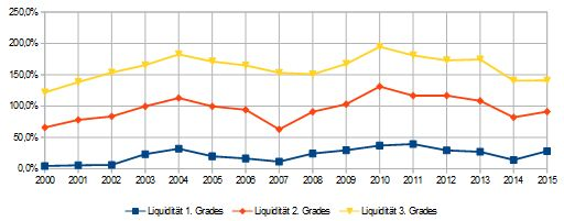PPG-Industries-Liquidität-2015